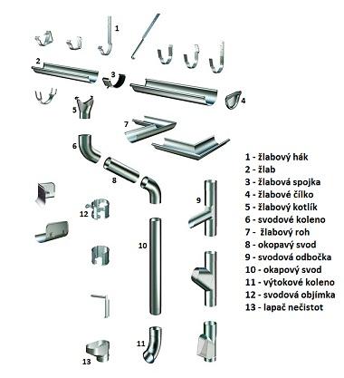 Okapový systém